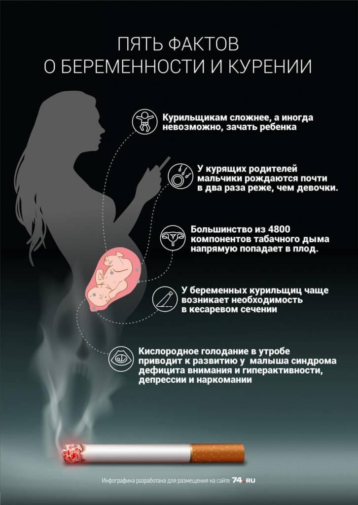Влияние курения на планирование беременности и, или за сколько женщине нужно бросить курить, чтобы зачать ребенка?