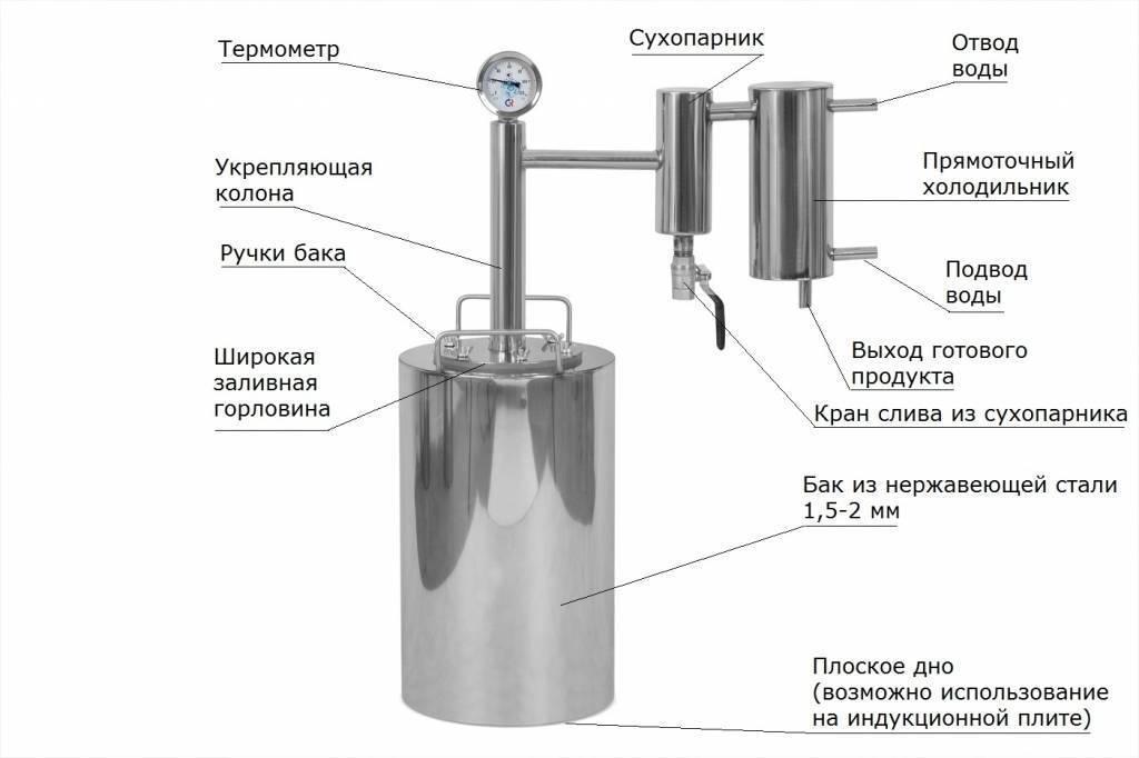 Особенности сборки самогонного аппарата своими руками