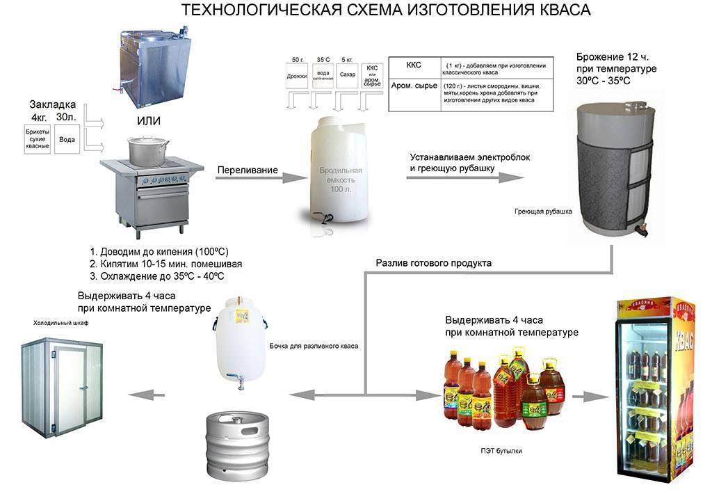 Домашнее пиво из концентрата: процесс изготовления и советы