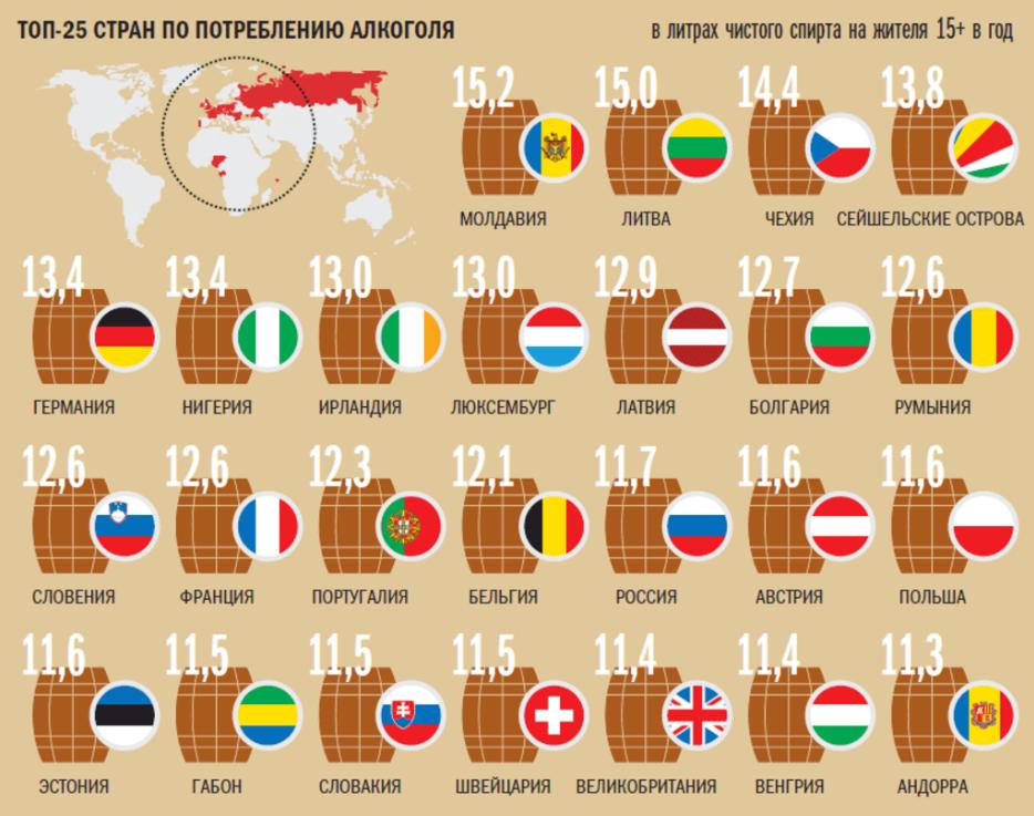 Самые пьющие страны мира 2018 года. рейтинг - лучшие топ 10