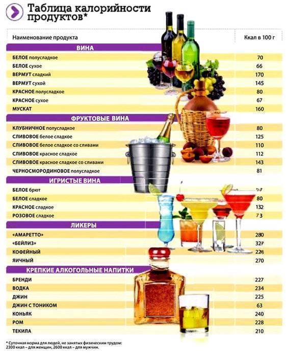 Калорийность вина- описание, таблицы, примеры различных марок