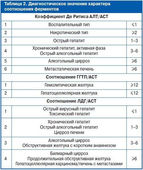 Показатели алт аст при циррозе печени | советы доктора