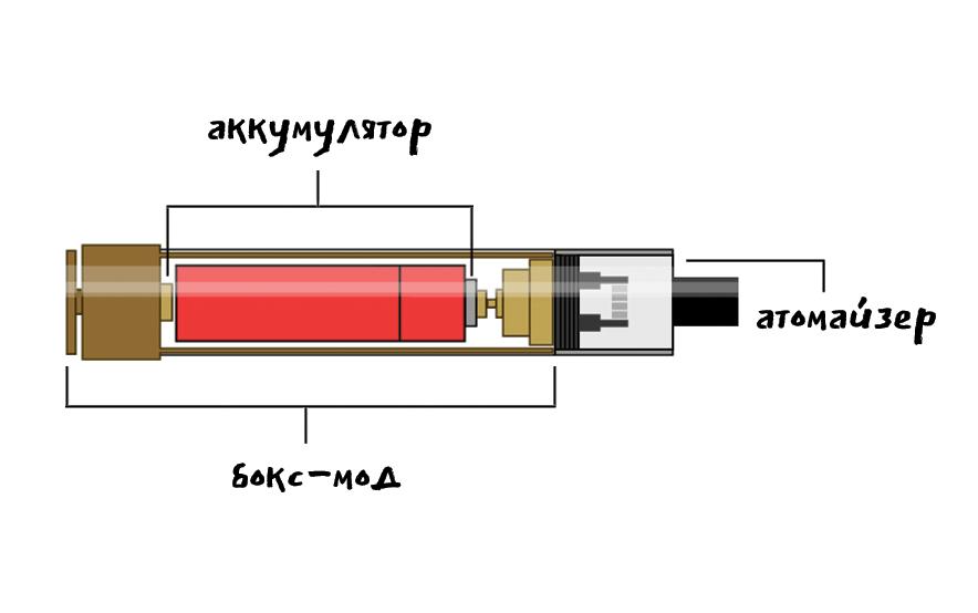 Разберемся сколько времени заряжается электронная сигарета
