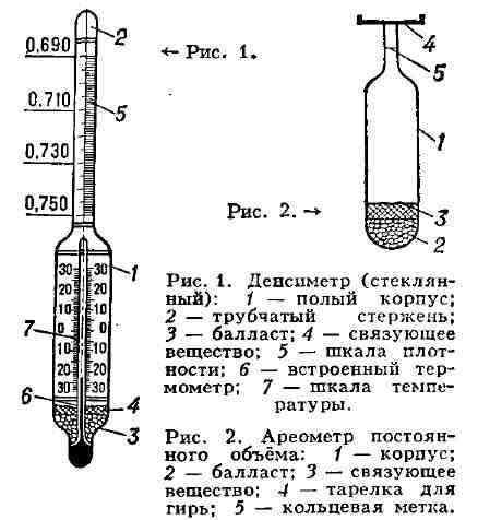 Как пользоваться ареометром для спирта (спиртометром)?