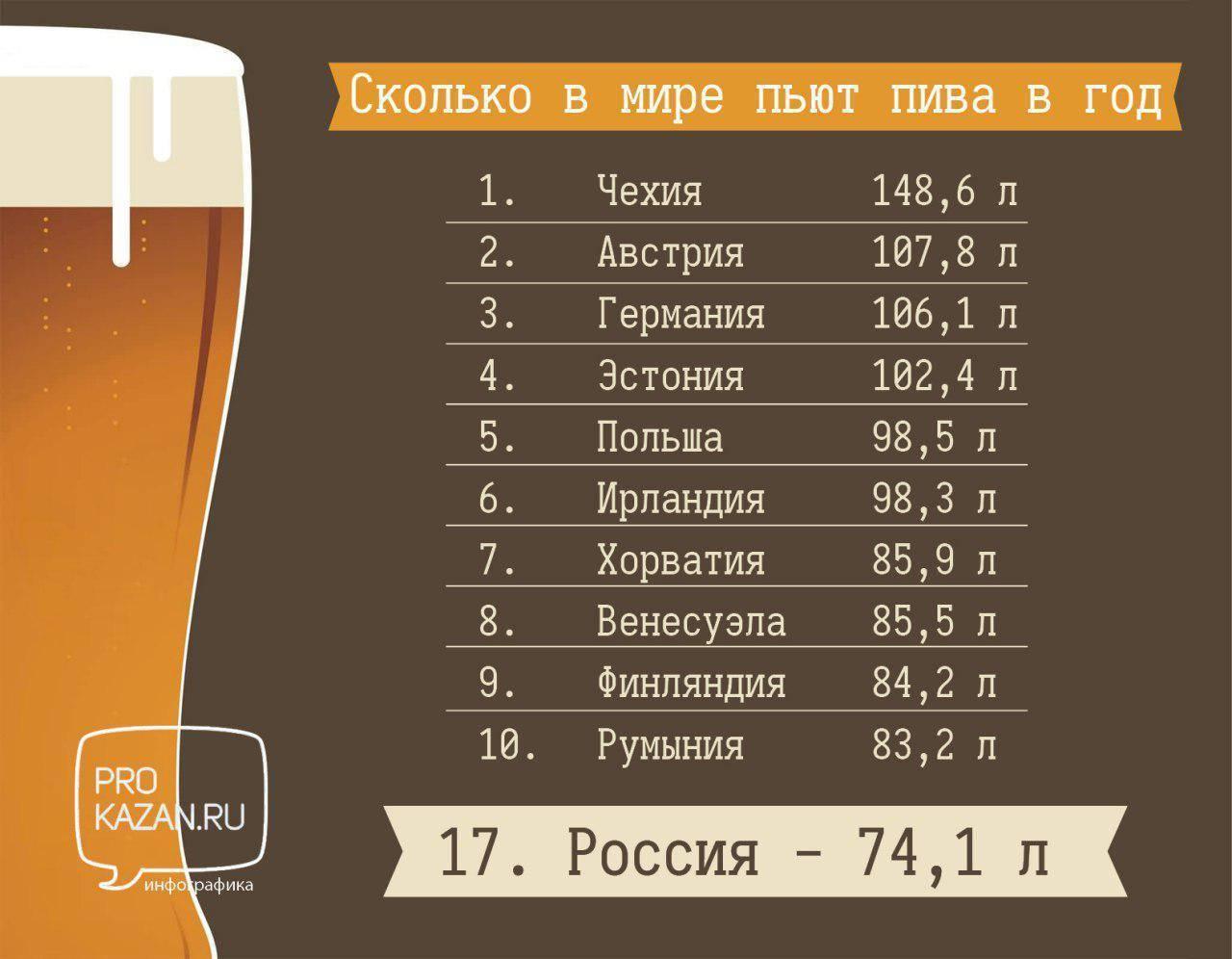 Пиво содержит спирт или нет. сколько процентов алкоголя содержится в пиве? полезно ли пиво для сердца