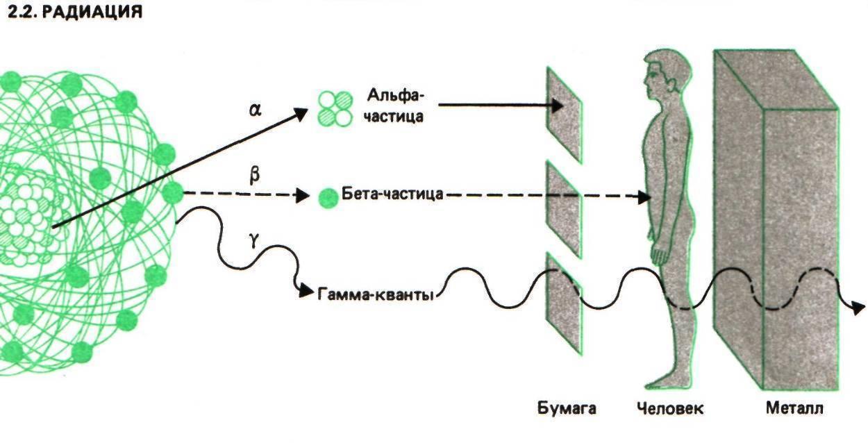 Несколько способов избавления организма от последствий радиационного облучения