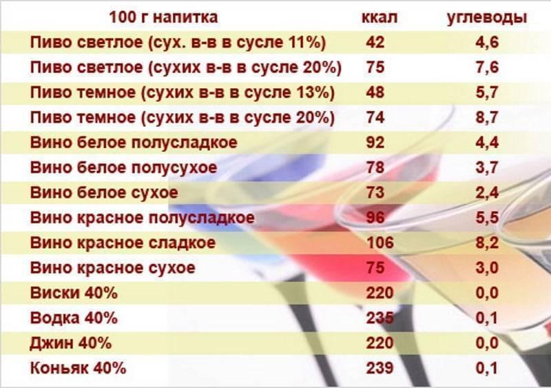 Калорийность алкогольных напитков: таблица спиртных напитков