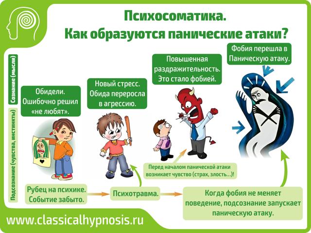 Панические атаки при похмельном синдроме