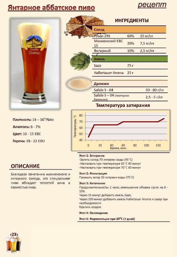 Узнайте рецепт тёмного пива