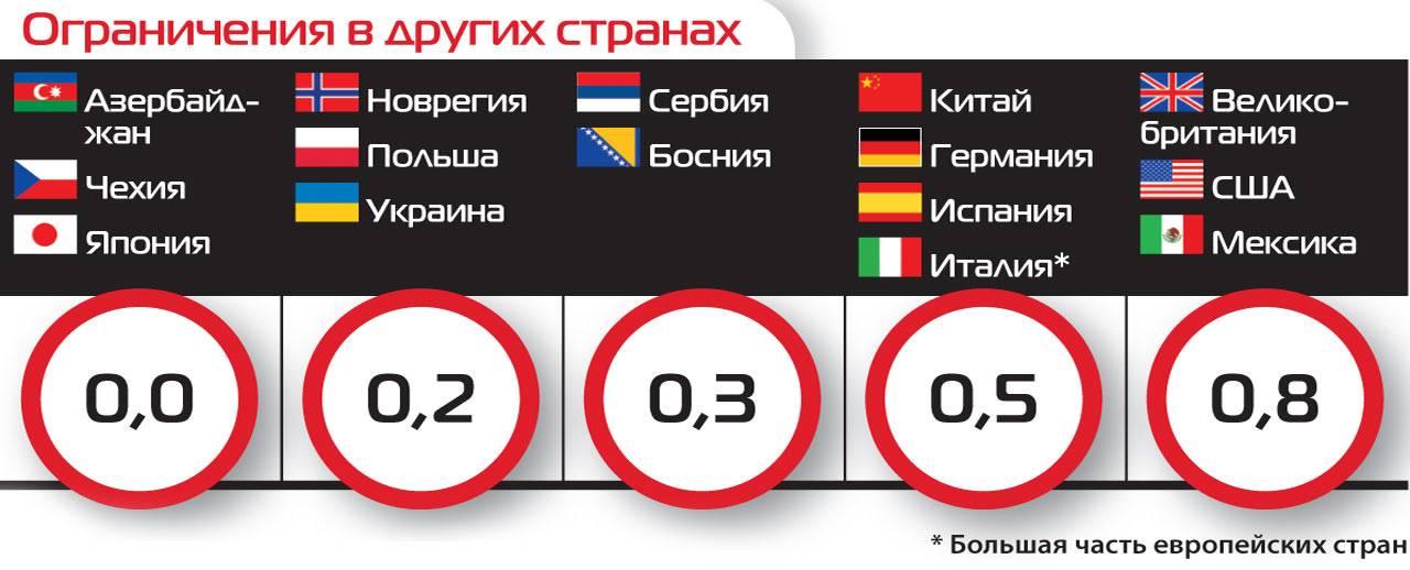 Норма алкоголя при вождении в европе и странах северной америки - лучшие народные рецепты еды от сafebabaluba.ru