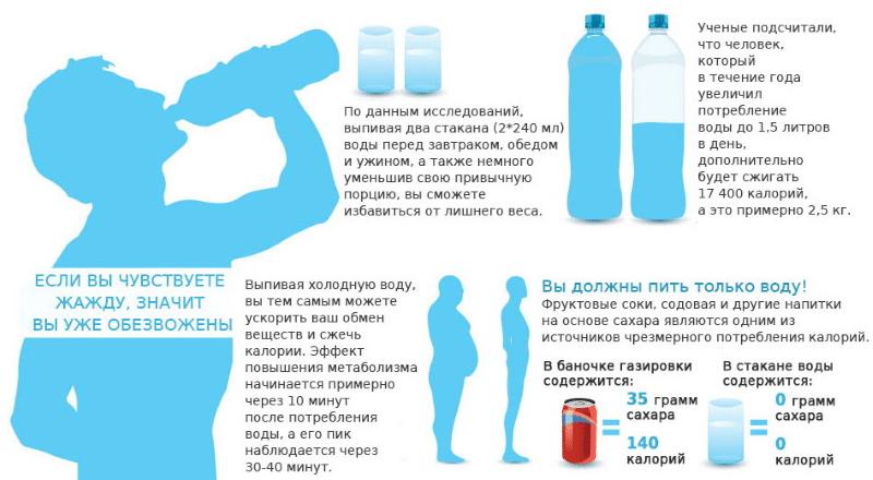 Почему хочется пить? 10 неожиданных причин постоянной жажды воды