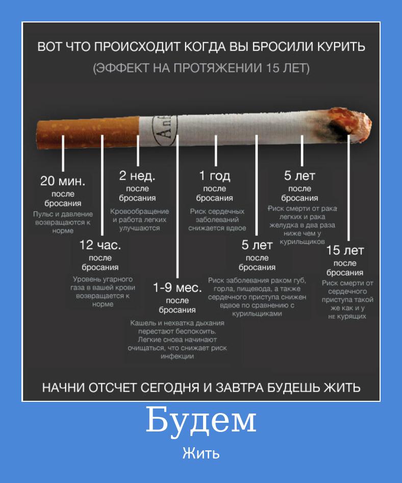 Есть ли смысл бросать, если курил 40 лет?