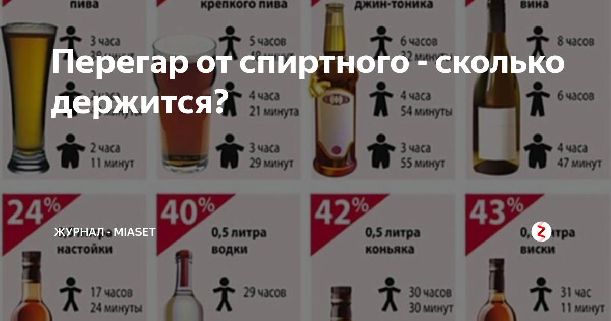 Сколько держится перегар от водки и пива: таблица выветривания алкоголя, через сколько проходит запах от коньяка и шампанского