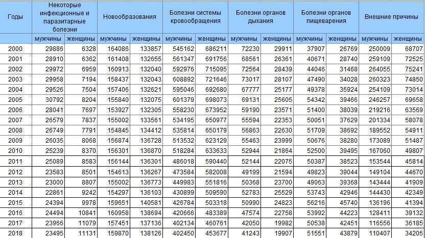 Смертность от алкоголя в россии статистика за 2018 год — причини деградации населения