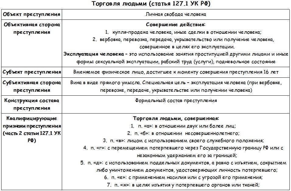 Покушение на убийство: срок наказания по статьям 30, 105 ук рф | юридические советы