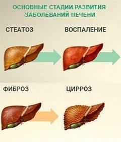 Почему поднимается температура при заболевании печени