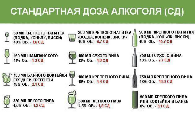 Норма алкоголя для мужчины