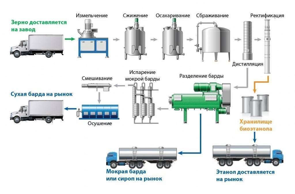 Как сделать спирт из опилок: все способы получения биотоплива. домашний мини спирт-завод
