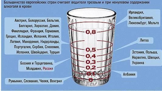 Промилле алкоголя.