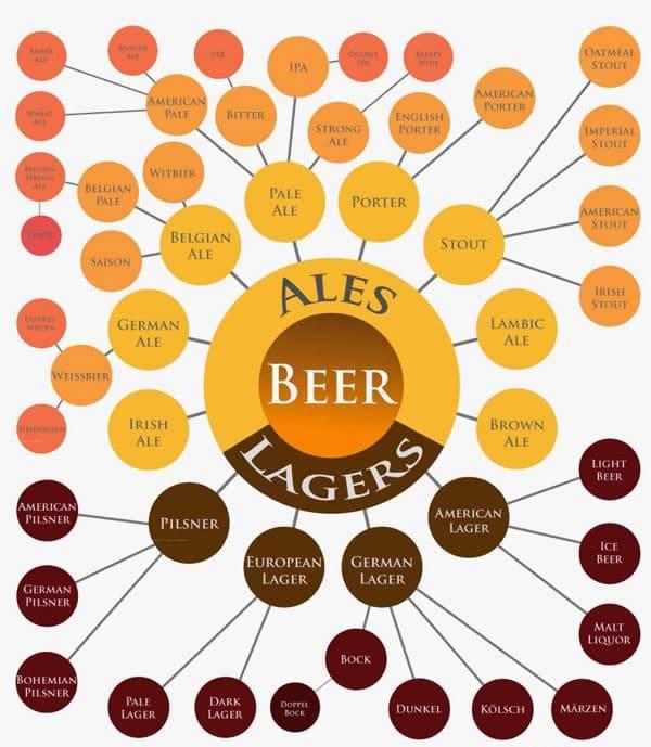 Виды пива (гост 31711-2012): основные сорта, марки и их различия, разновидности и характеристики, таблица крепости