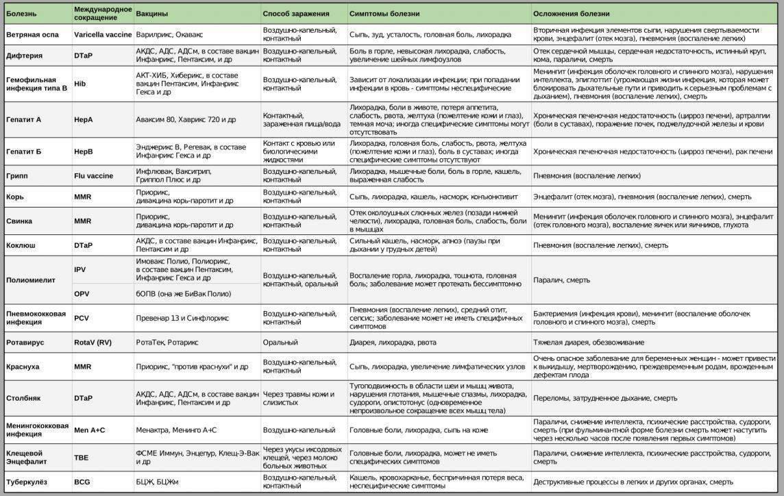 Нюансы проведения ревакцинации адсм в 6-7 лет и старше: схема, реакция на прививку у детей и взрослых