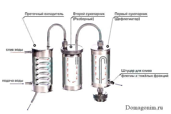 Почему резиновые прокладки для самогонного аппарата проигрывают силиконовым? как сделать уплотнения из силикона своими руками