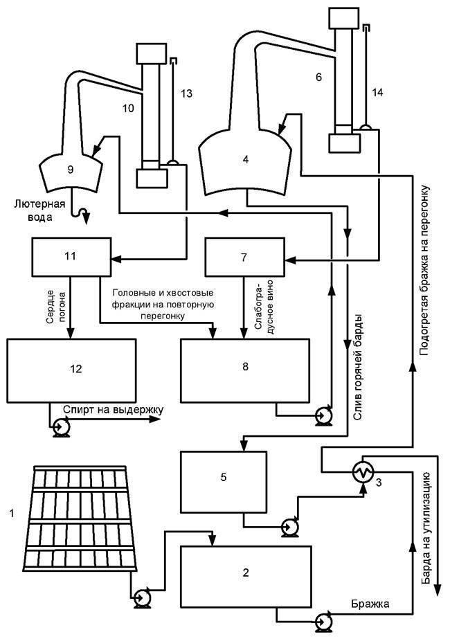 Состав и технология производства виски. можно ли сделать в домашних условиях? | про самогон и другие напитки ? | яндекс дзен