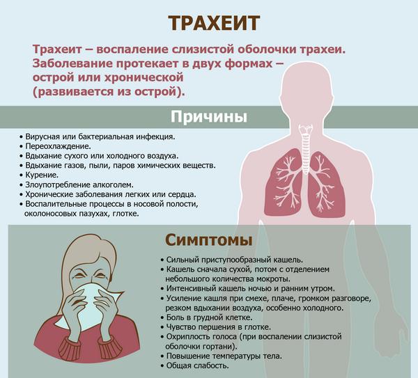 Нервная тяжесть в грудной клетке в области сердца: симптомы и метод лечения