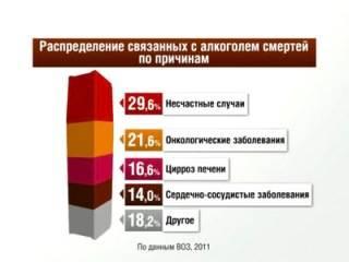 Смертность от алкоголя - статистика смертности от алкоголизма в россии и в мире