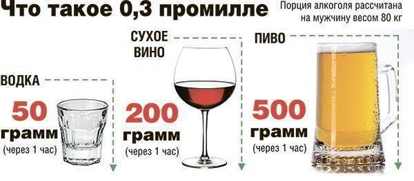 0,2 промилле это сколько алкоголя в крови человека в 2020 году
