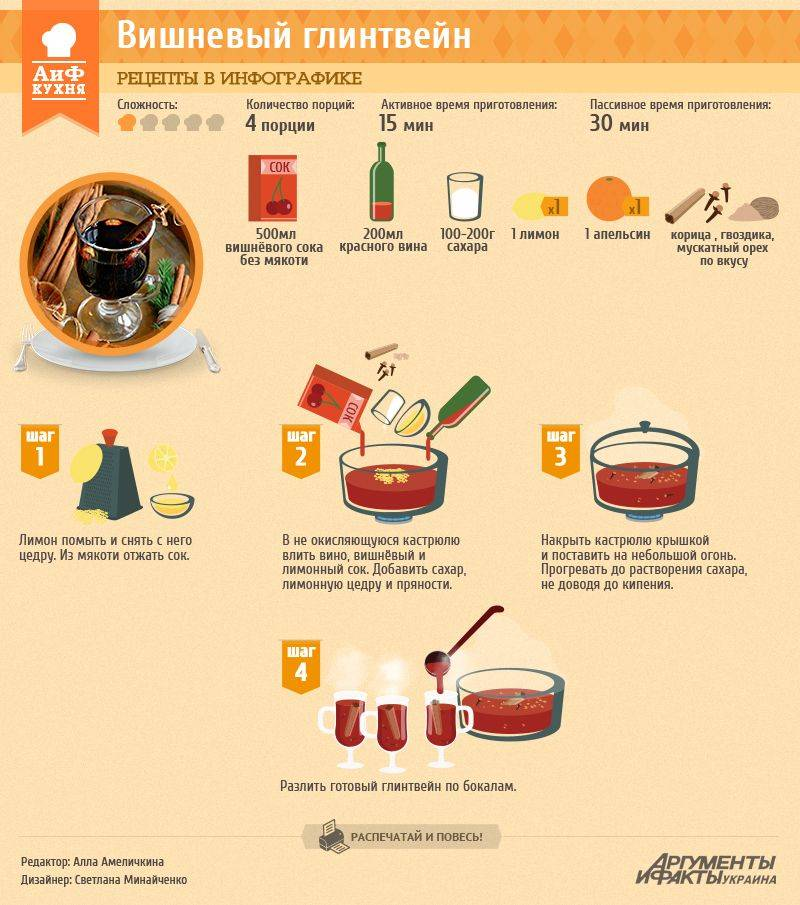 Какак приготовить глинтвейн – простые рецепты знаменитого напитка
