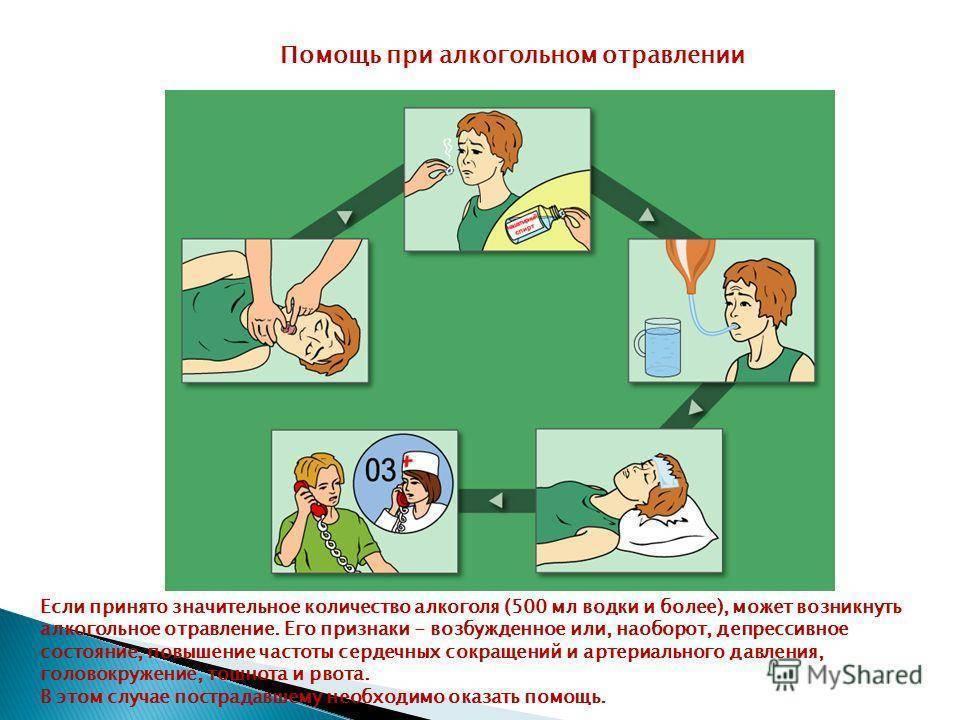 Отравление суррогатами алкоголя: симптомы, неотложная помощь