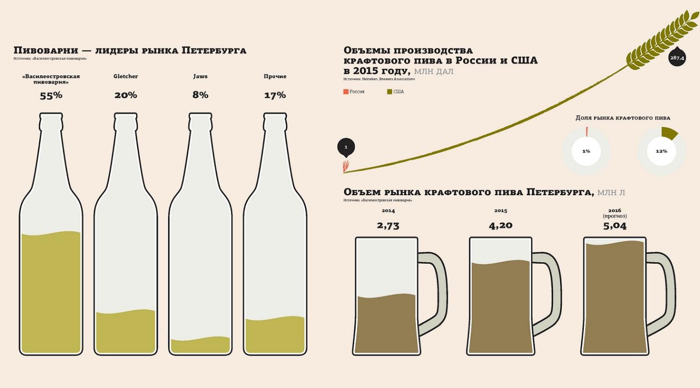 Пиво харп (harp) — особенности ирландского напитка