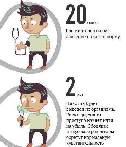 Курение: повышает или понижает артериальное давление