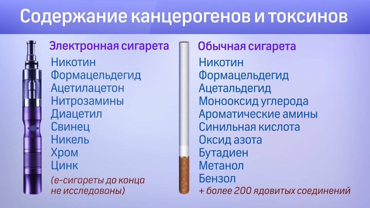 Вред сигарет с ментолом и негативные последствия для организма от их потребления