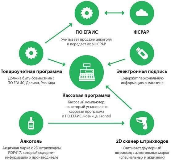 Справка а и б на алкоголь: правила заполнения :: businessman.ru