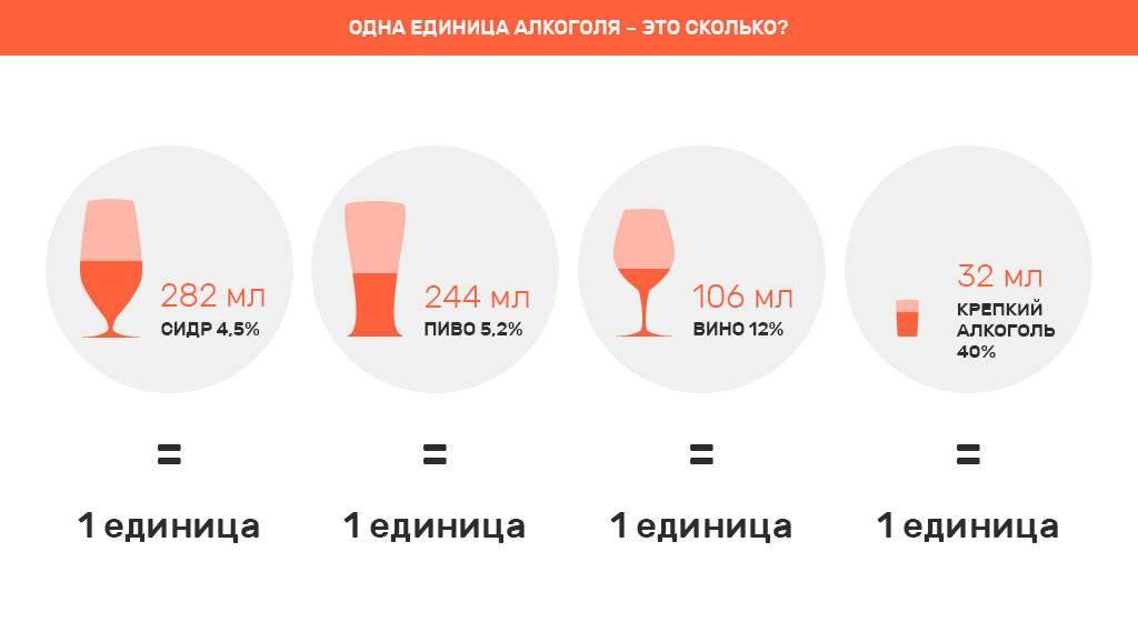 Смертельная доза алкоголя для человека в литрах