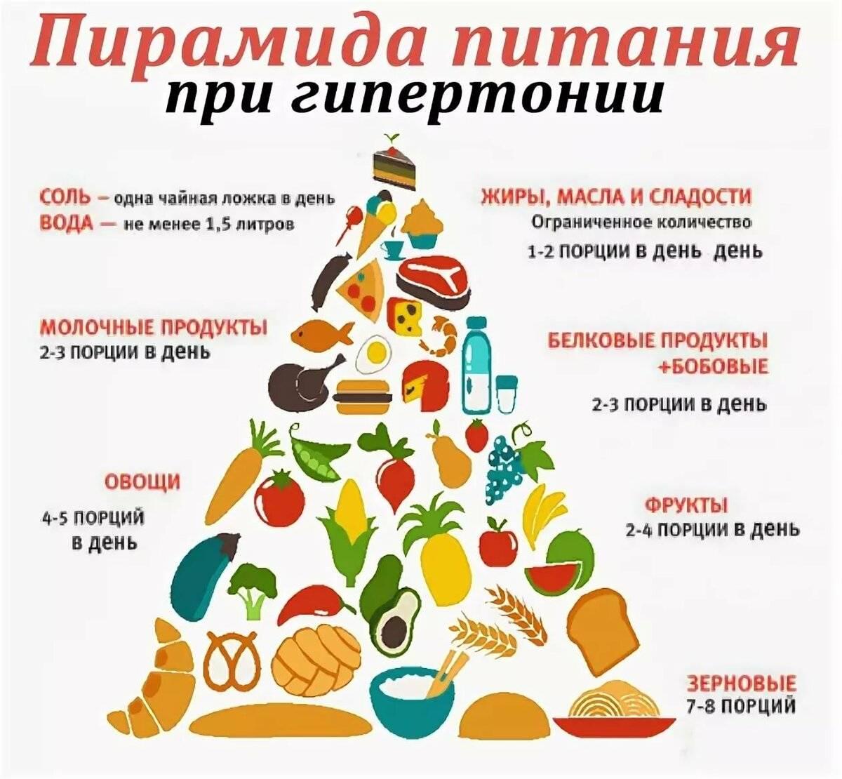 Диета при гипертонии - стол № 10 с меню, продукты снижающие давление для мужчин и женщин