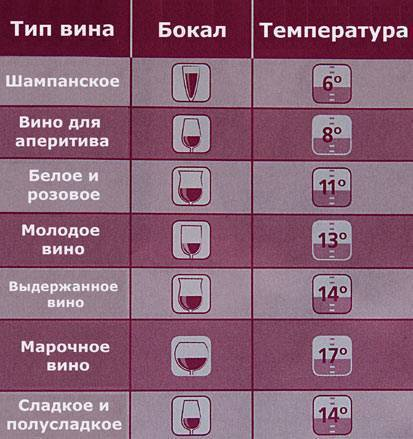 Сколько хранится вино: белое, красное, игристое