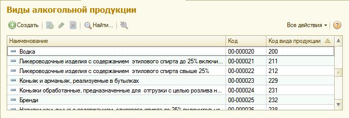 Код алкогольной продукции в егаис. классификатор видов алкогольной продукции :: businessman.ru