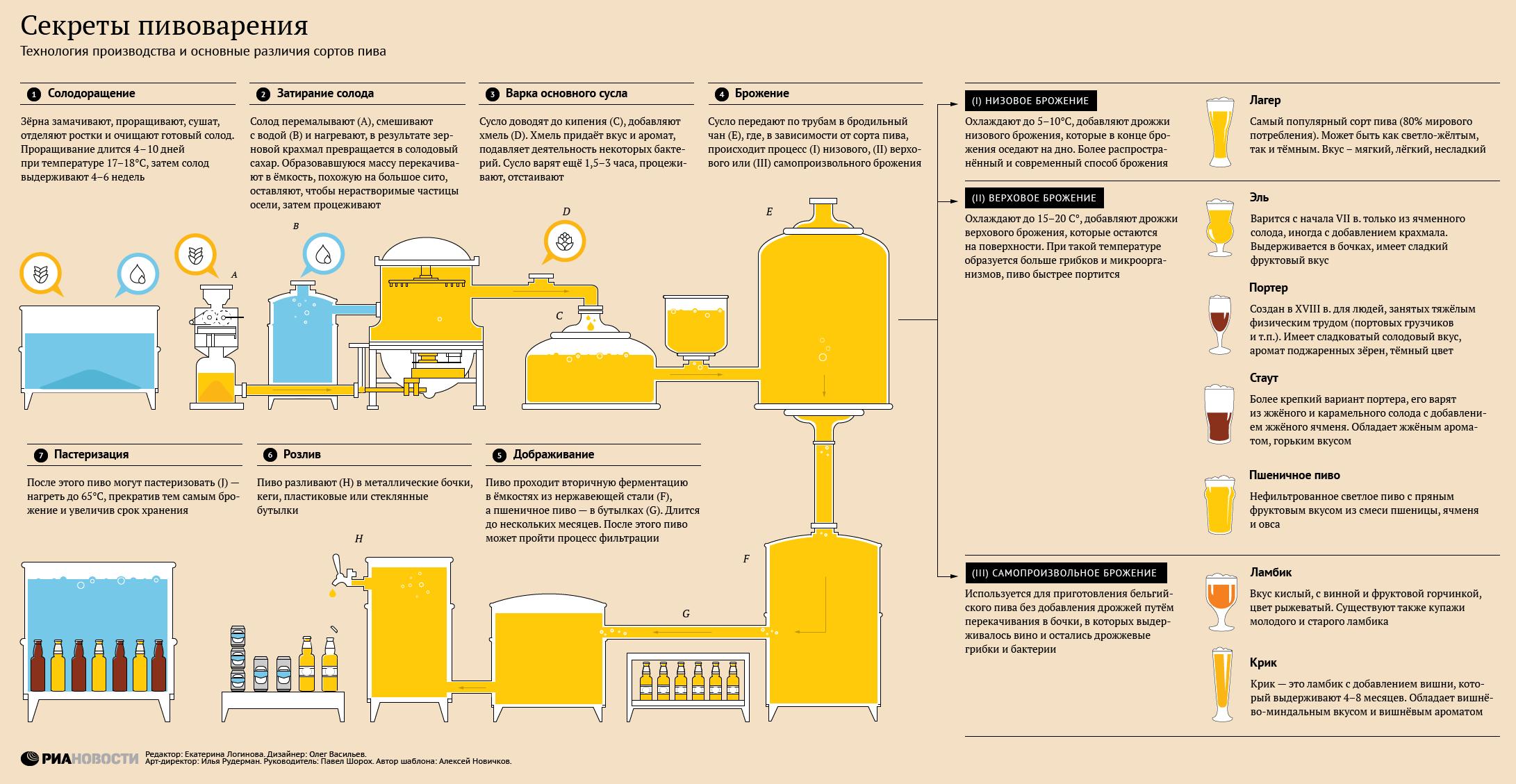Как ускорить брожение сахарной браги: причины проблемы, методы для процесса