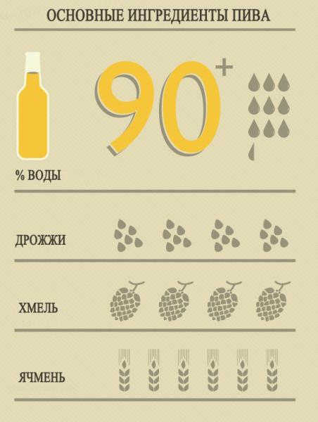 Самогон из хмеля (брага на хмелю) – рецепт закваски