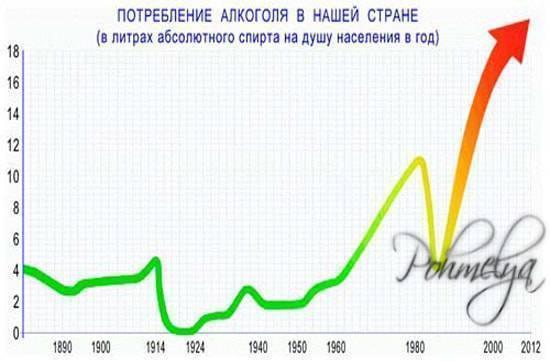 Борьба с алкоголизмом в россии: государственные программы, влияние комплексной терапии, как отличаются методики ссср с современными, отзывы наркологов