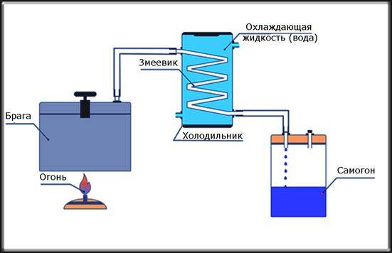 Подключение проточного охладителя самогонного аппарата к водопроводу. как правильно это сделать в домашних условиях?