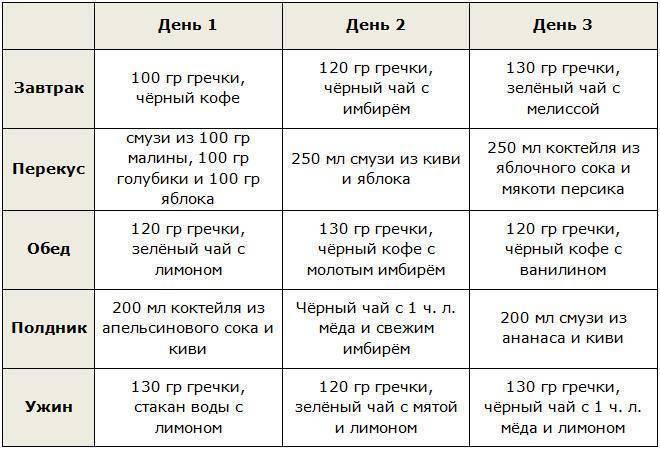 Кофейная диета на 3, 7, 14 дней - польза и вред, отзывы