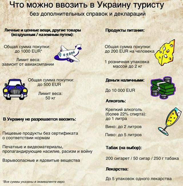 Провоз лекарств в самолете в ручной клади и багаже в 2020 году. запрещенные лекарства и ограничения. совет на туристер.ру