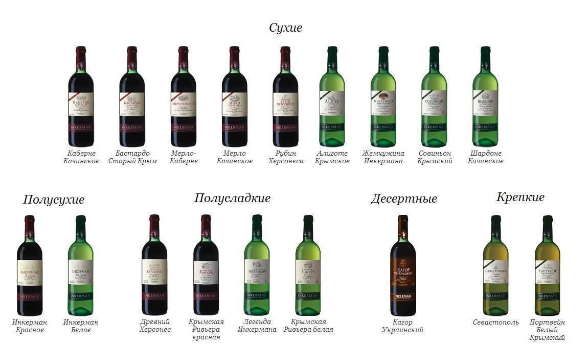 Что означает сухое и полусухое вино. технология производства красного полусухого вина. обзор полусухих красных вин