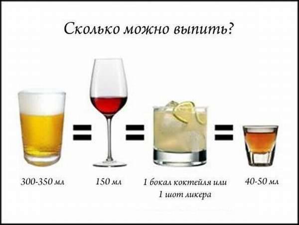 От какого алкоголя можно опьянеть быстрее