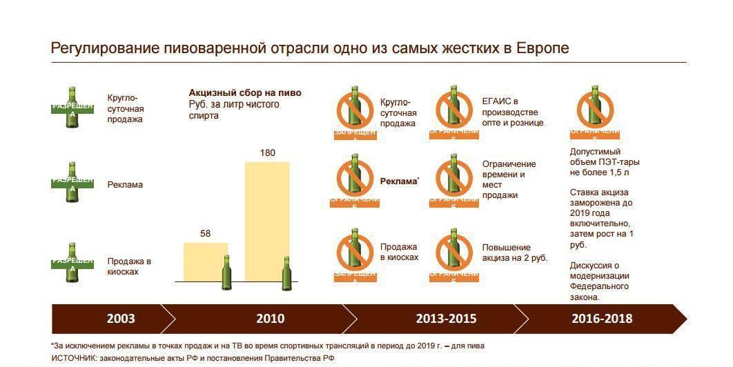 Изменения на рынке пива РФ