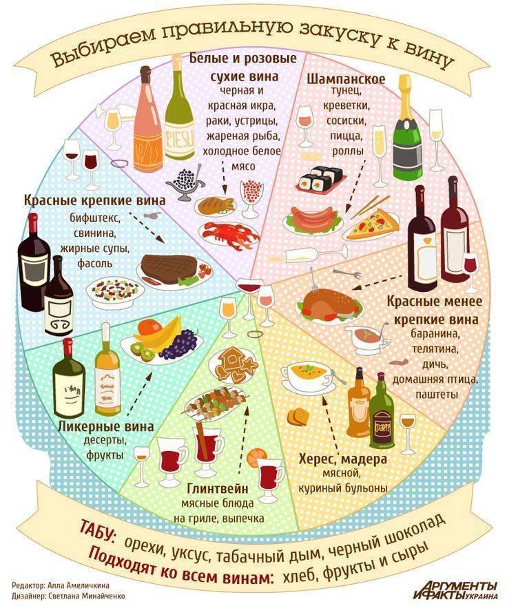 Варианты подачи закуски к вину: по сортам напитка + примерное меню